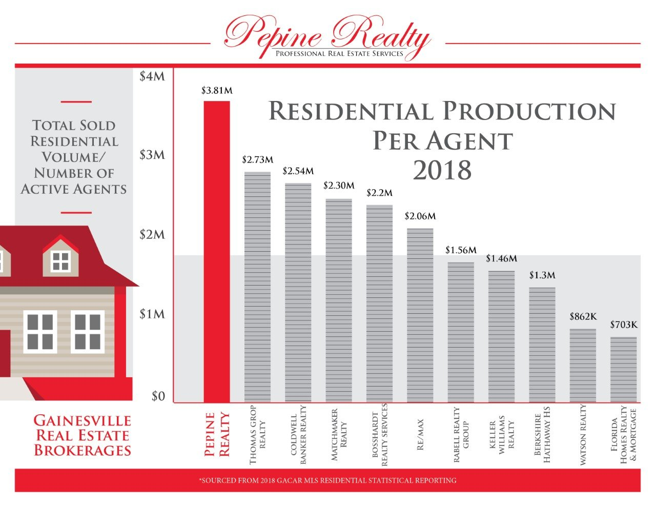 #1 Residential Producing Agents in Alachua County